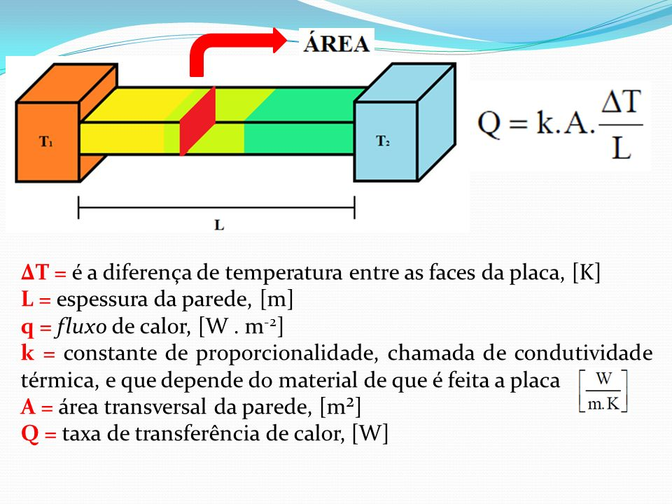 ∆T = é a diferença de temperatura entre as faces da placa, [K]